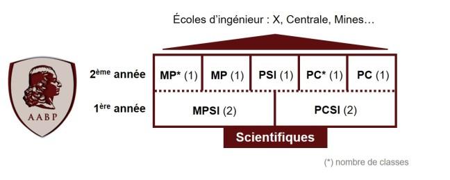Organisation des CPGE Scientifiques